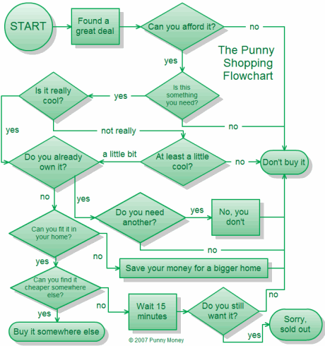 punny shopping flowchart - click to enlarge