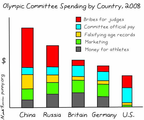 comic 52 - olympic spending